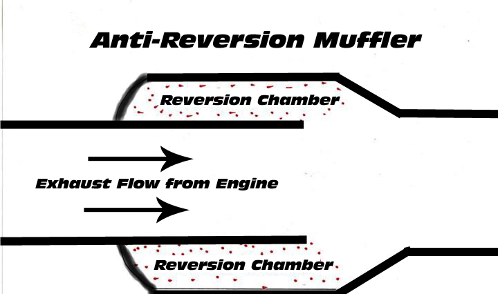Using Anti-Reversion to Create Free Power